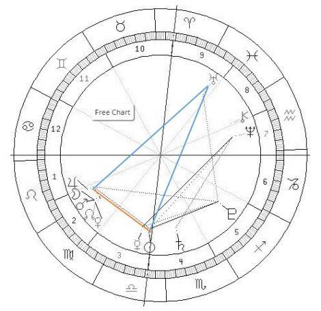 Uranus Retrograde Yod (2)